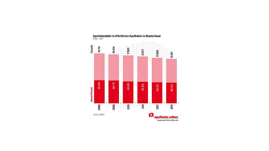 Frauenpower in Apotheken | APOTHEKE ADHOC